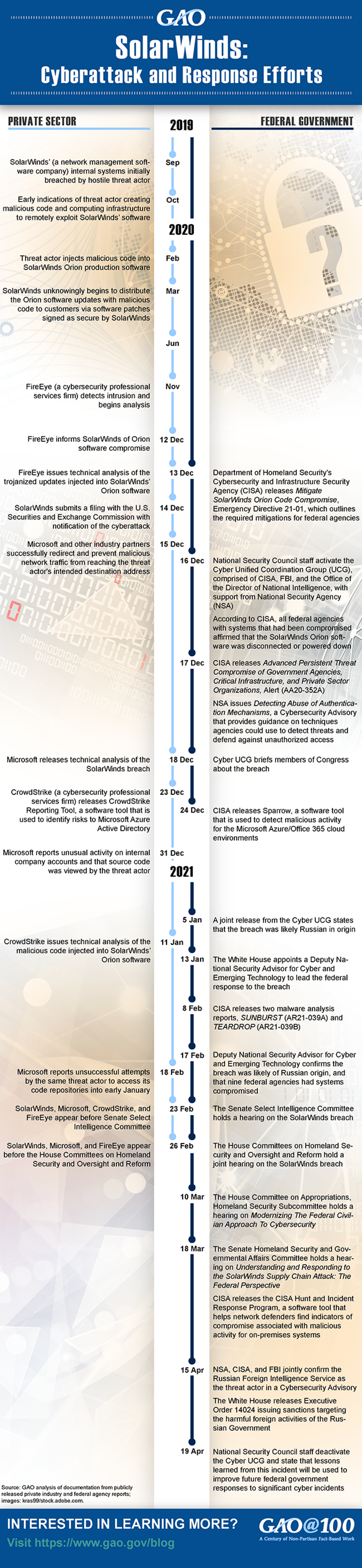 GAO SolarWinds Infographic April 2021
